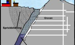 Esquema de la afectación de Kiruna por las minas de hierro, fuente :SVT