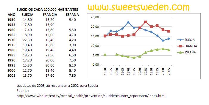 Estadísticas de suicidios para Suecia, Francia y España