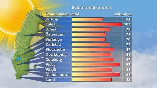 Horas de sol en Suecia en la semana del 24 de junio al 1 de julio de 2011. foto: SVT