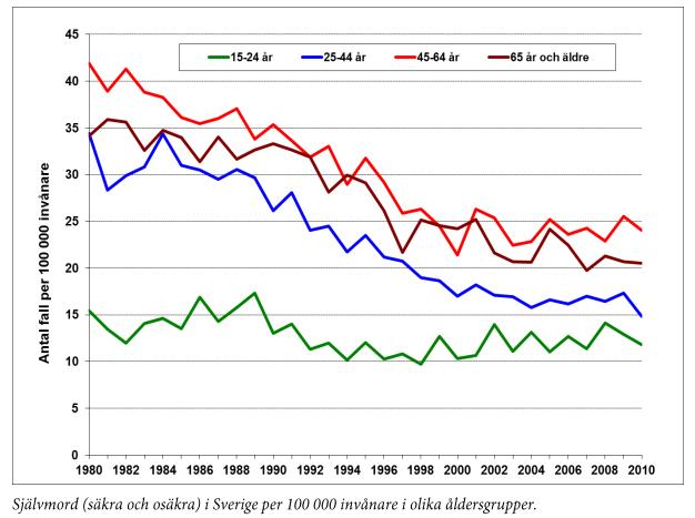 Gráfico tasa suicidio por cada 100.000 habitantes en Suecia desde 1980 a 2010