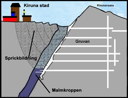 Esquema de la afectación de Kiruna por las minas de hierro <br> Gráfico: SVT