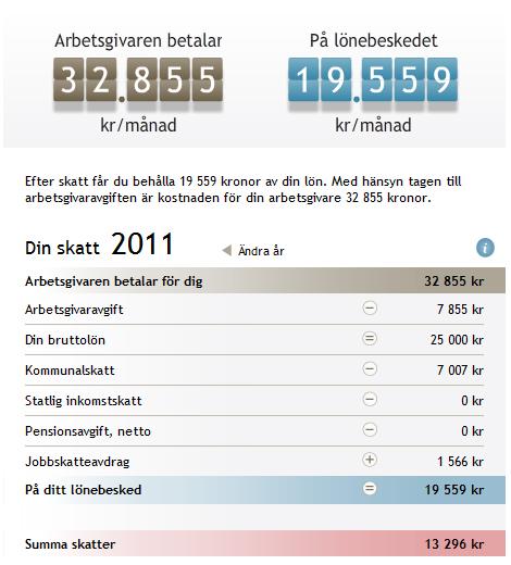 Calculadora de sueldo neto en Suecia