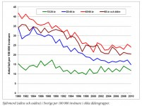 Gráfico tasa suicidio por cada 100.000 habitantes en Suecia desde 1980 a 2010 sweetsweden.com